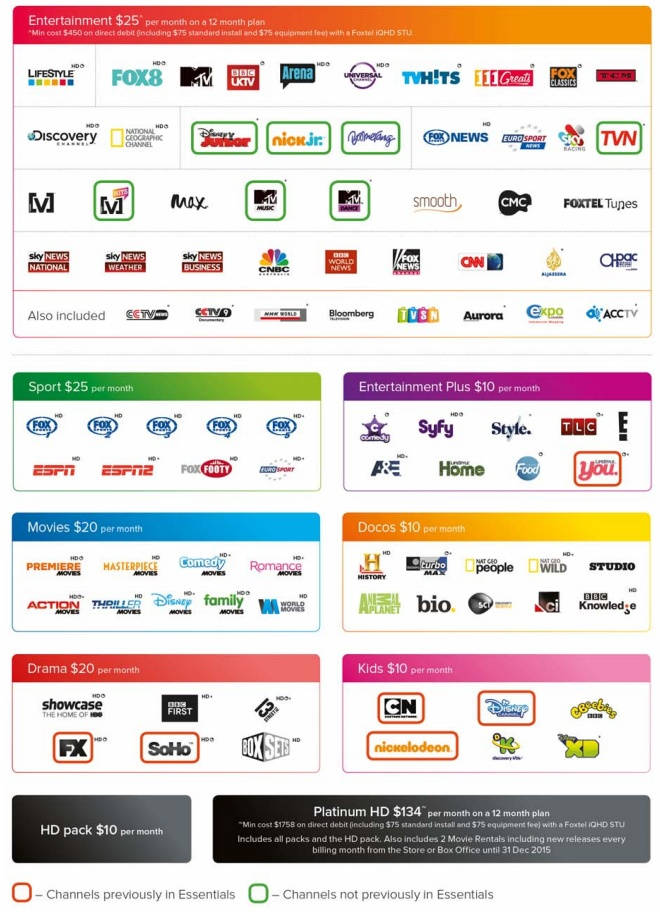 Graphics showing Foxtel's new channel packages for November 2014