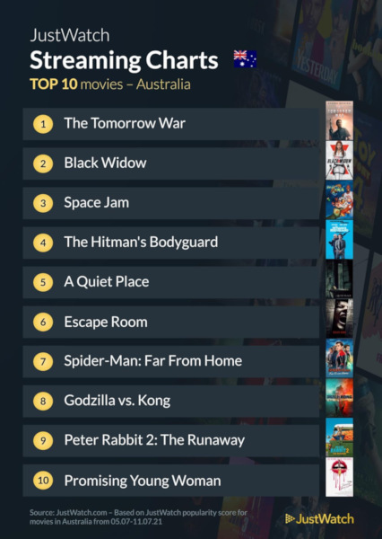 Graphics showing JustWatch: Top 10 Movies For Week Ending 12 July 2021