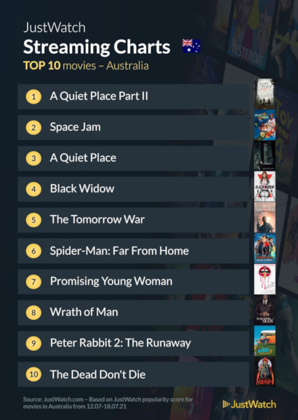 Graphics showing JustWatch: Top 10 Movies For Week Ending 19 July 2021