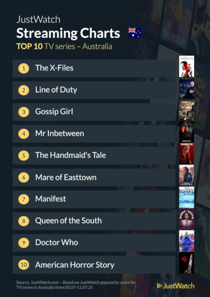 Graphics showing JustWatch: Top 10 TV Series For Week Ending 12 July 2021