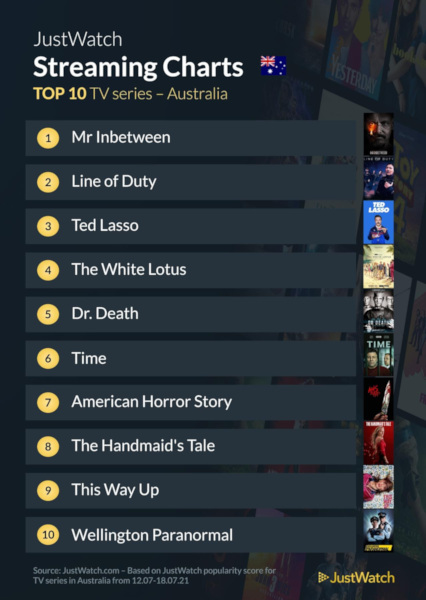 Graphics showing JustWatch: Top 10 TV Series For Week Ending 19 July 2021