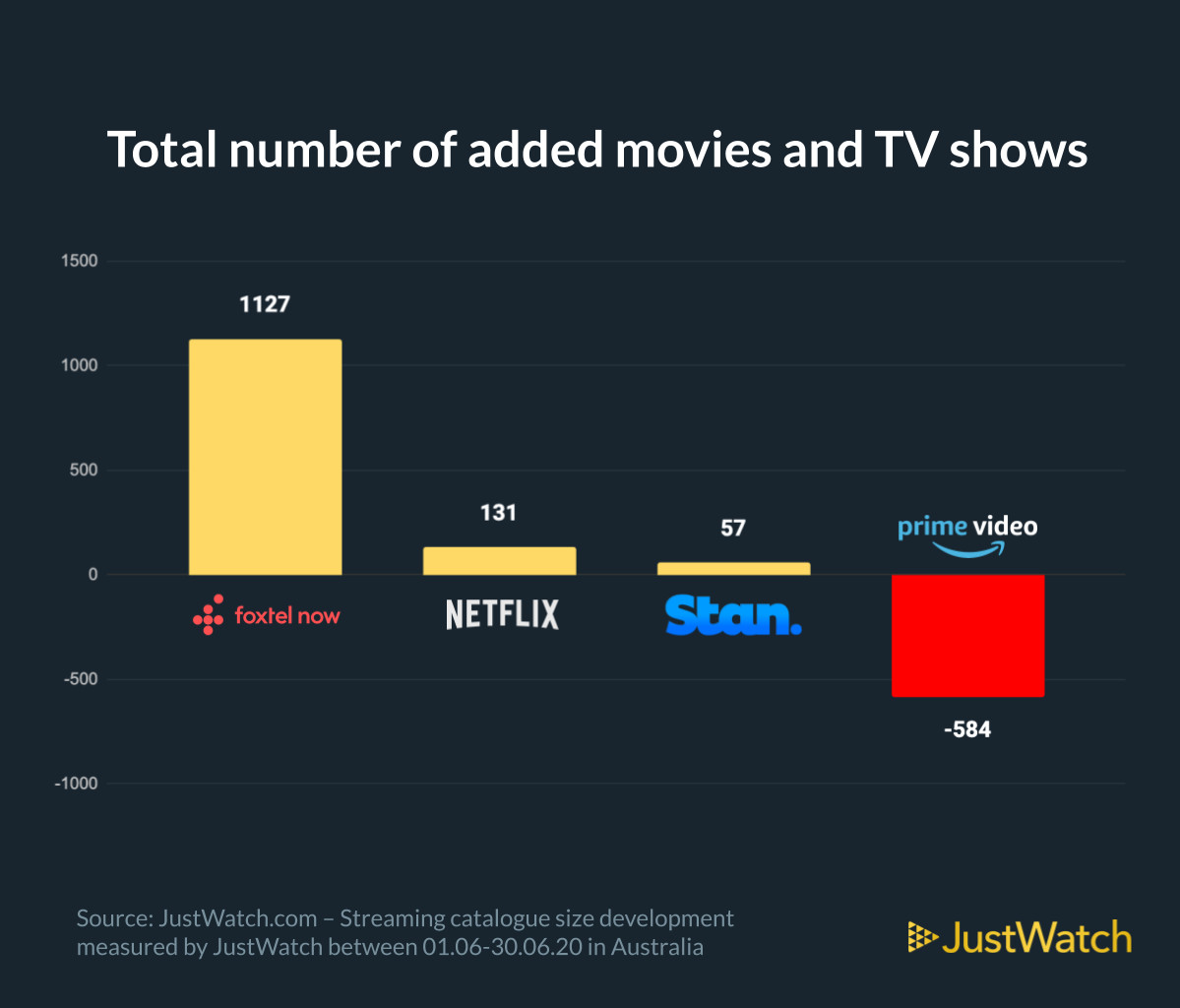 A graph showing the total number of added movies and TV shows in the Australian Market with data from JustWatch