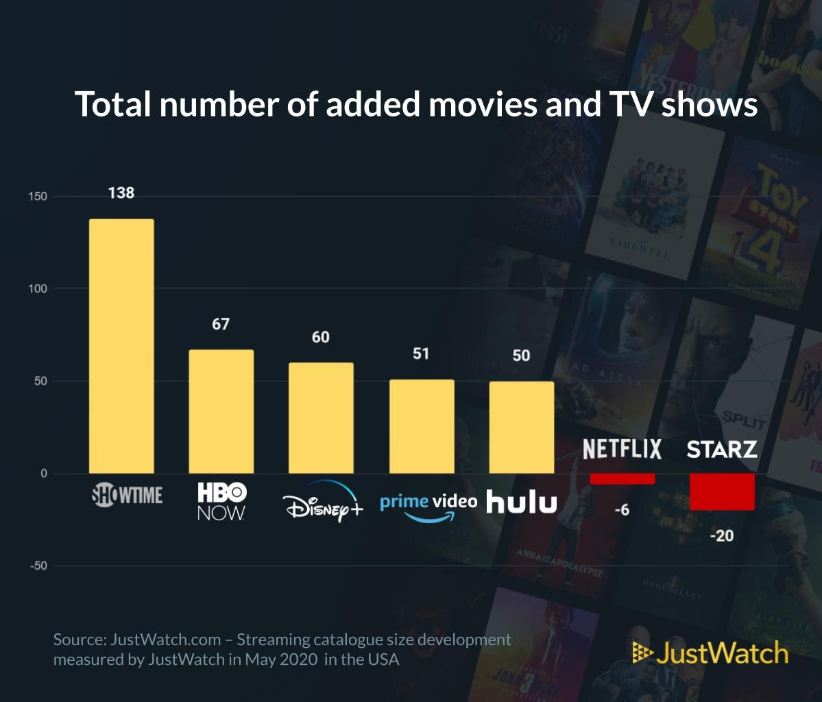 A graph showing the total number of added movies and TV shows in the US Market with data from JustWatch