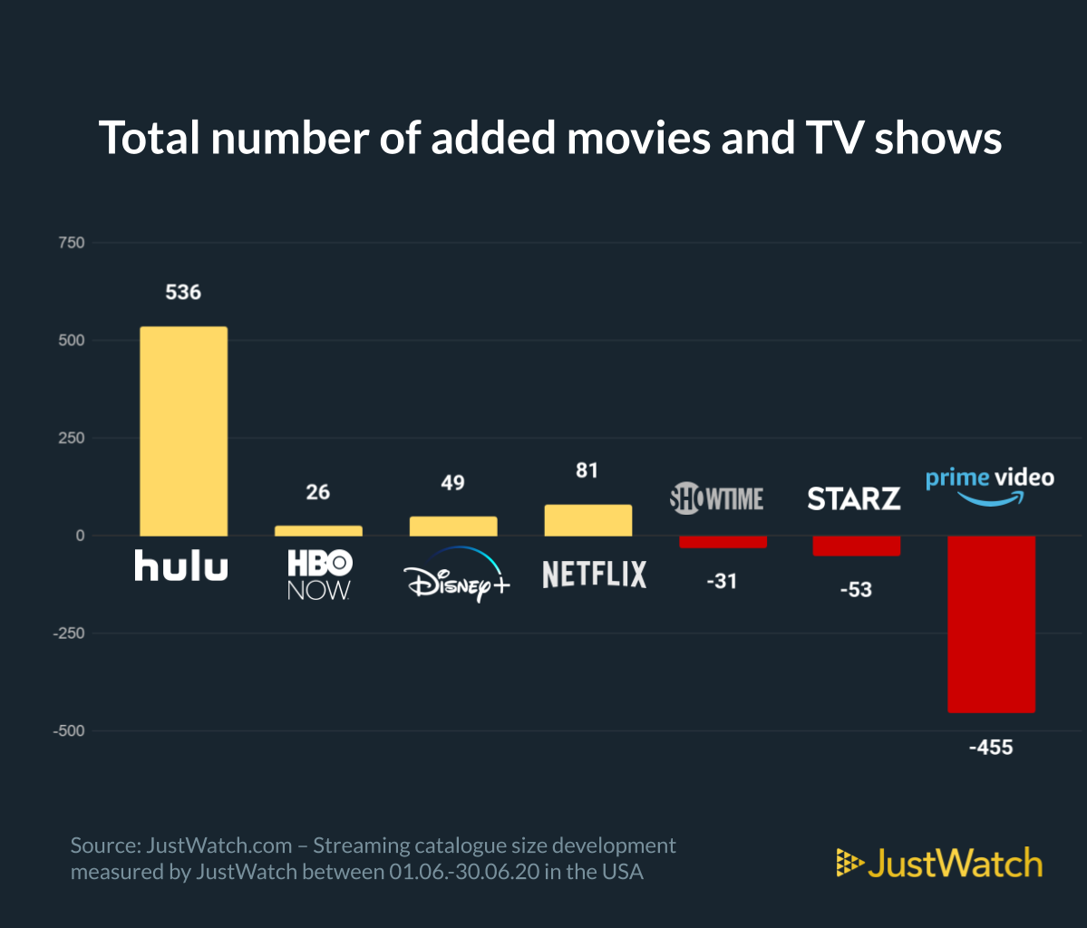 A graph showing the total number of added movies and TV shows in the US Market with data from JustWatch for June 2020