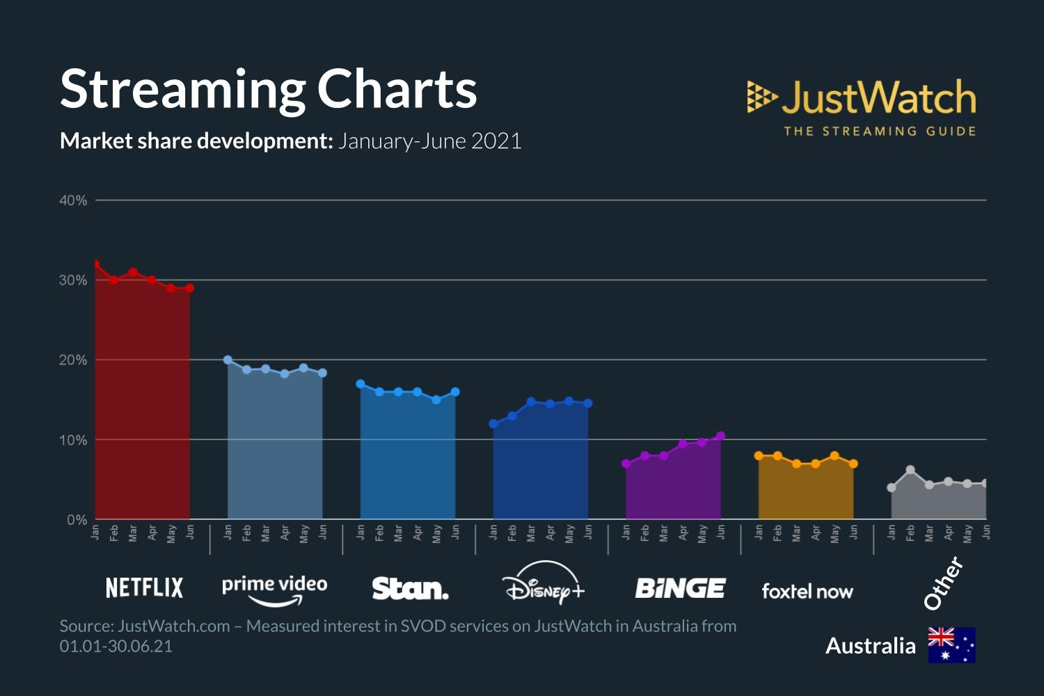 Graphics showing JustWatch: January-June 2021 Australian Streaming Market Share Changes