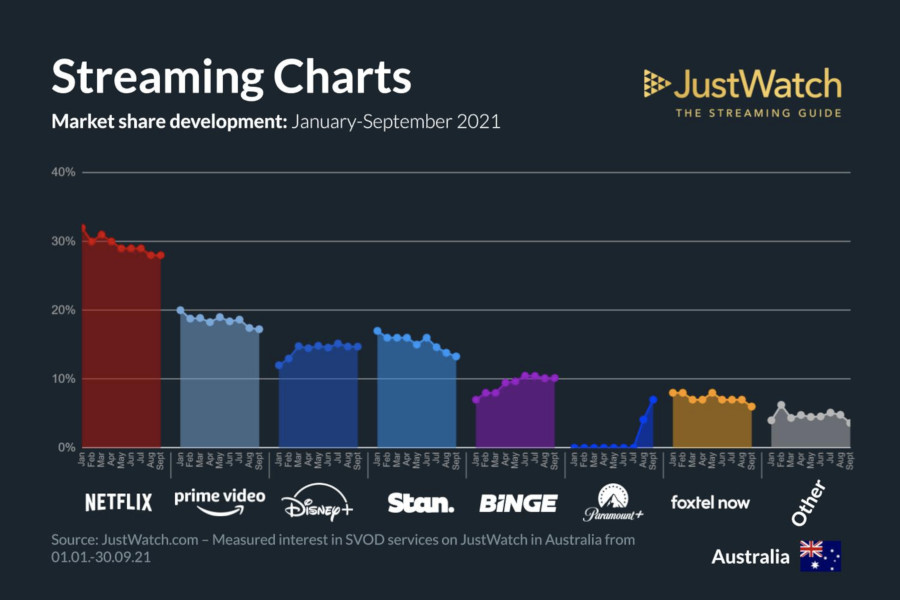 Graphics showing JustWatch: January-September 2021 Australian Streaming Market Share Changes