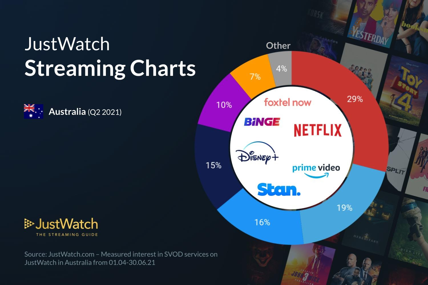 Graphics showing JustWatch: Q2 2021 Australian Streaming Market Share