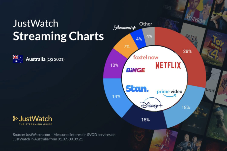 Graphics showing JustWatch: Q3 2021 Australian Streaming Market Share