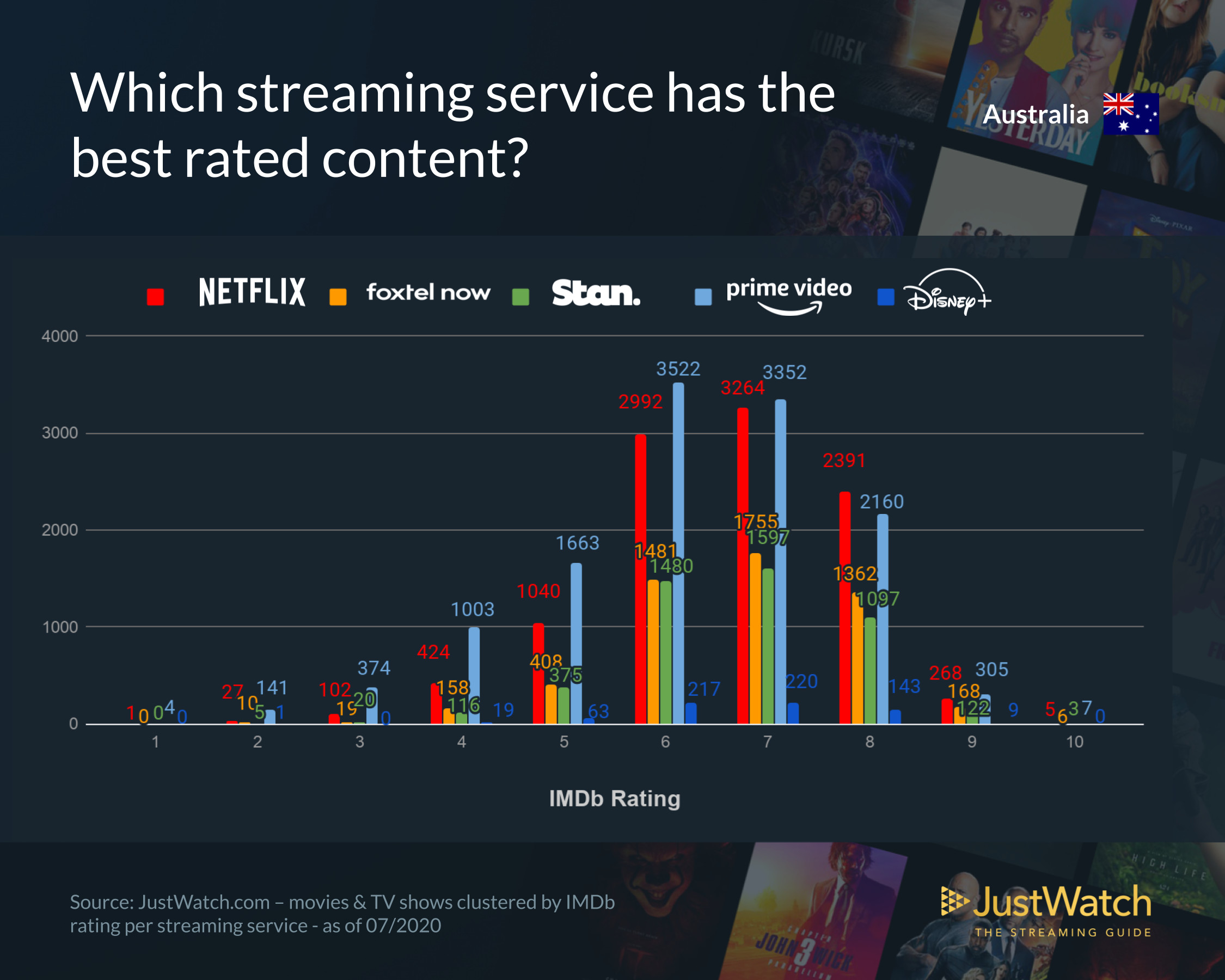 A graph showing IMDb ratings of content in the Australian Market with data from JustWatch for June 2020