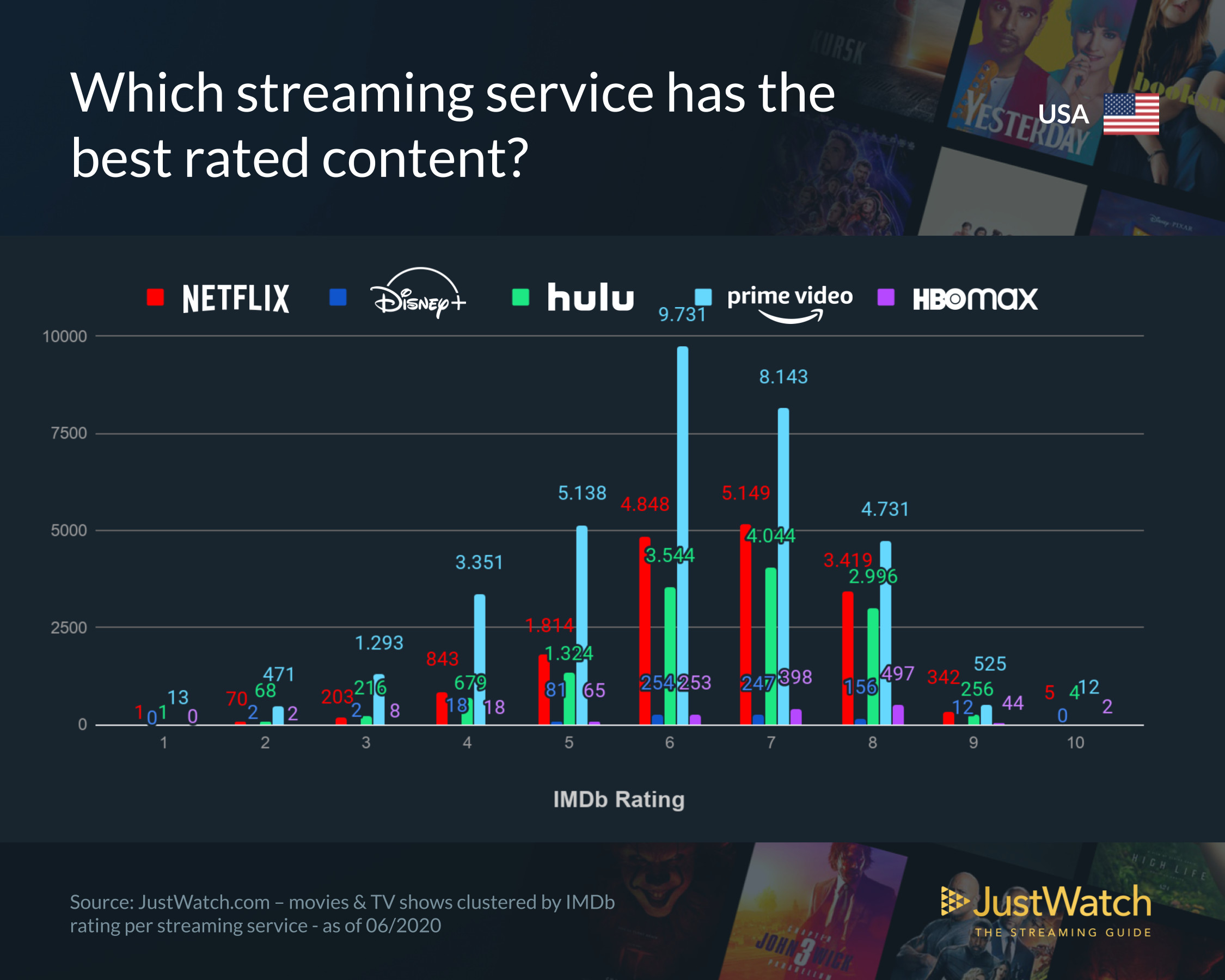 A graph showing IMDb ratings of content in the US Market with data from JustWatch for June 2020