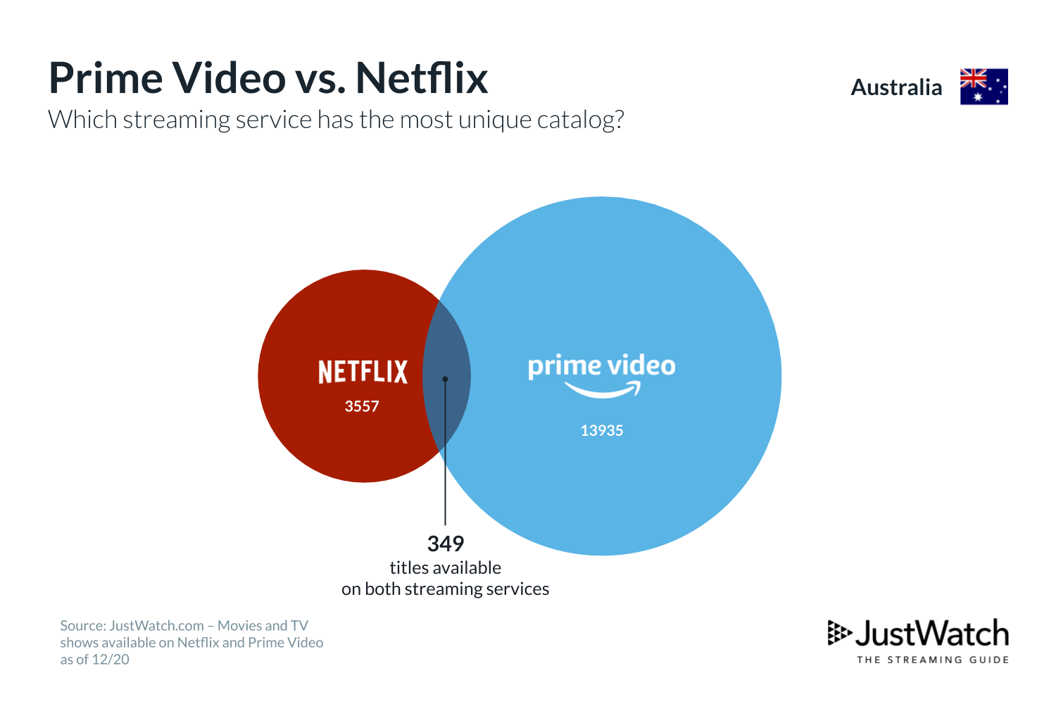 A graph showing content overlap between Netflix and Amazon Prime in Australia with data from JustWatch