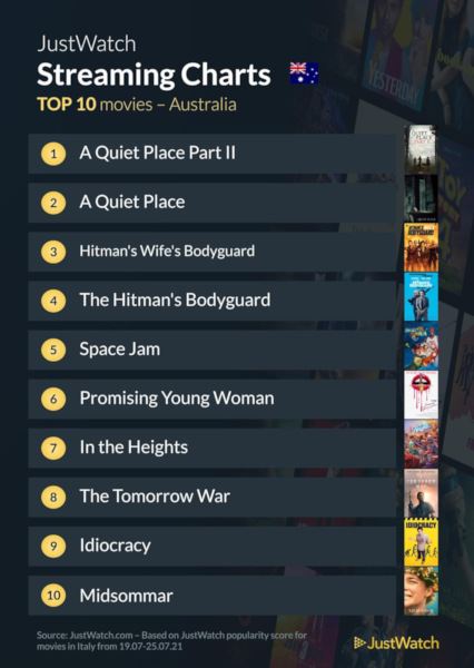 Graphics showing JustWatch: Top 10 Movies For Week Ending 26 July 2021