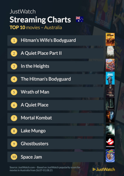 Graphics showing JustWatch: Top 10 Movies For Week Ending 1 August 2021