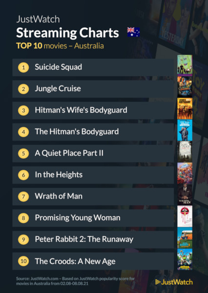 Graphics showing JustWatch: Top 10 Movies For Week Ending 8 August 2021