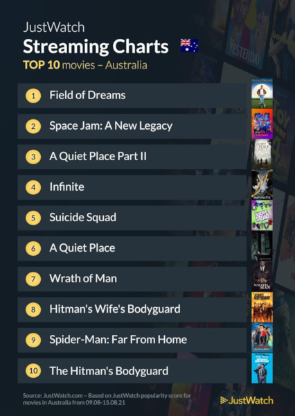 Graphics showing JustWatch: Top 10 Movies For Week Ending 15 August 2021