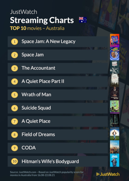 Graphics showing JustWatch: Top 10 Movies For Week Ending 22 August 2021