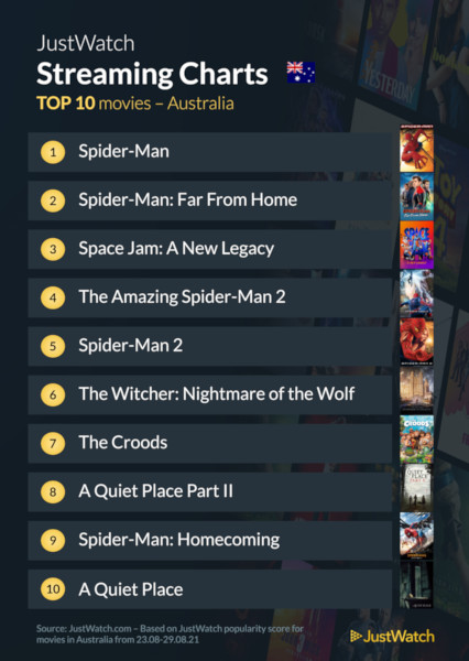Graphics showing JustWatch: Top 10 Movies For Week Ending 29 August 2021