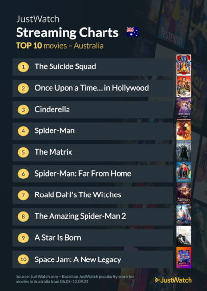 Graphics showing JustWatch: Top 10 Movies For Week Ending 12 September 2021