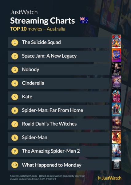 Graphics showing JustWatch: Top 10 Movies For Week Ending 19 September 2021