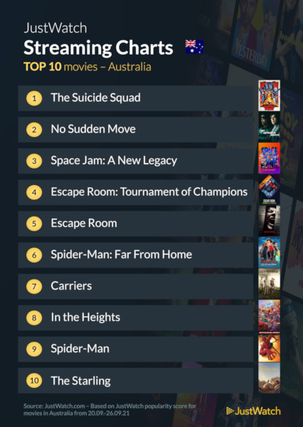 Graphics showing JustWatch: Top 10 Movies For Week Ending 26 September 2021