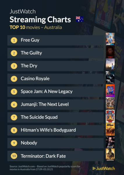 Graphics showing JustWatch: Top 10 Movies For Week Ending 3 October 2021