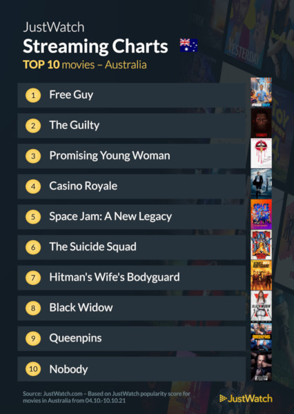 Graphics showing JustWatch: Top 10 Movies For Week Ending 10 October 2021