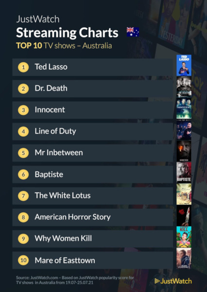 Graphics showing JustWatch: Top 10 TV Series For Week Ending 26 July 2021