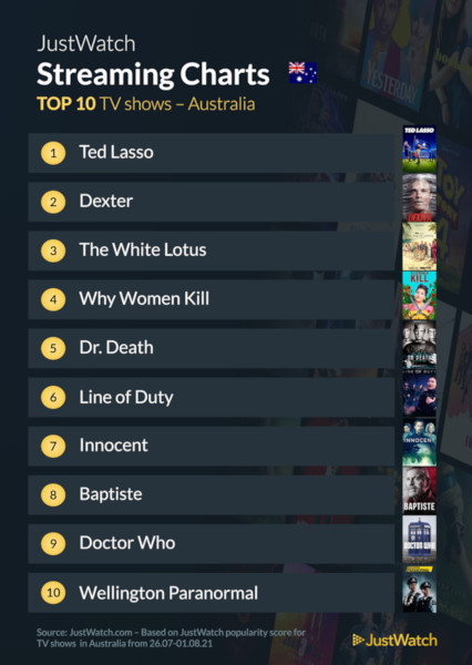 Graphics showing JustWatch: Top 10 TV Series For Week Ending 1 August 2021