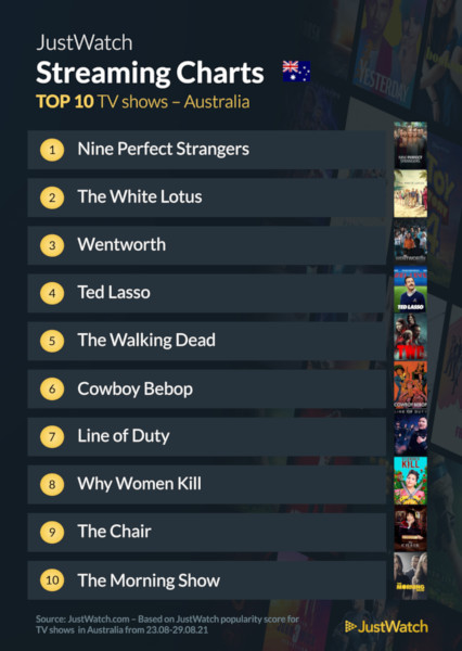 Graphics showing JustWatch: Top 10 TV Series For Week Ending 29 August 2021
