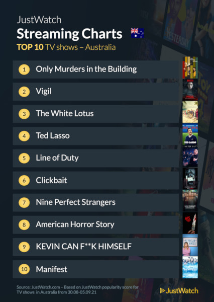 Graphics showing JustWatch: Top 10 TV Series For Week Ending 5 September 2021