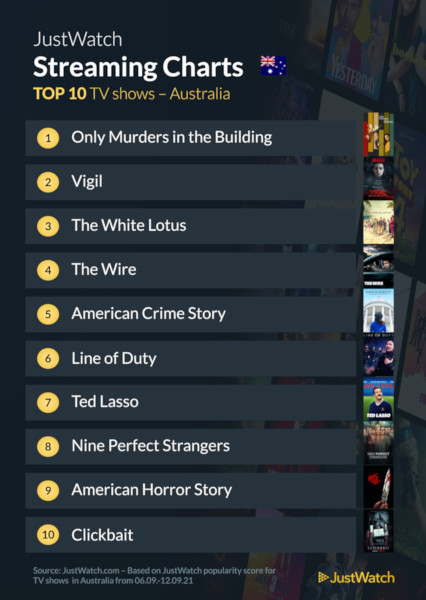 Graphics showing JustWatch: Top 10 TV Series For Week Ending 12 September 2021