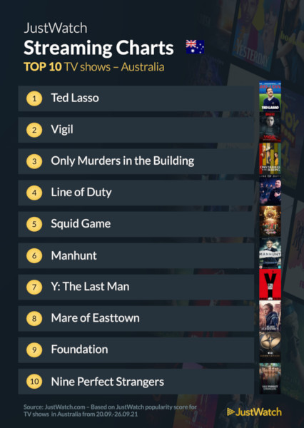 Graphics showing JustWatch: Top 10 TV Series For Week Ending 26 September 2021