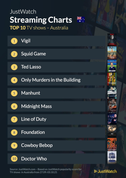 Graphics showing JustWatch: Top 10 TV Series For Week Ending 3 October 2021