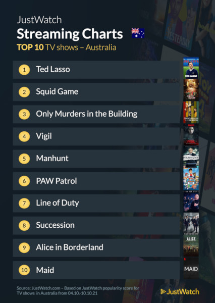 Graphics showing JustWatch: Top 10 TV Series For Week Ending 10 October 2021