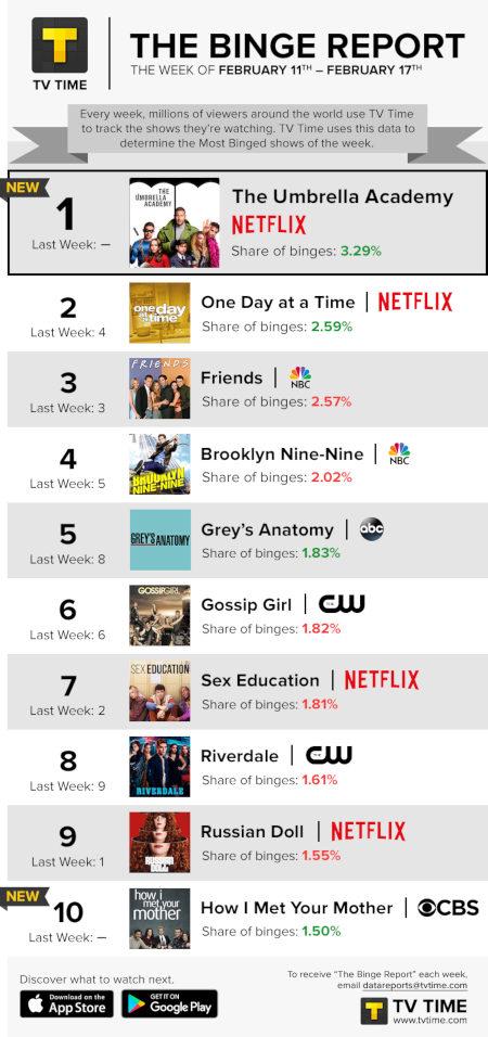 TV Time's Binge Report - February 11 to February 17, 2019