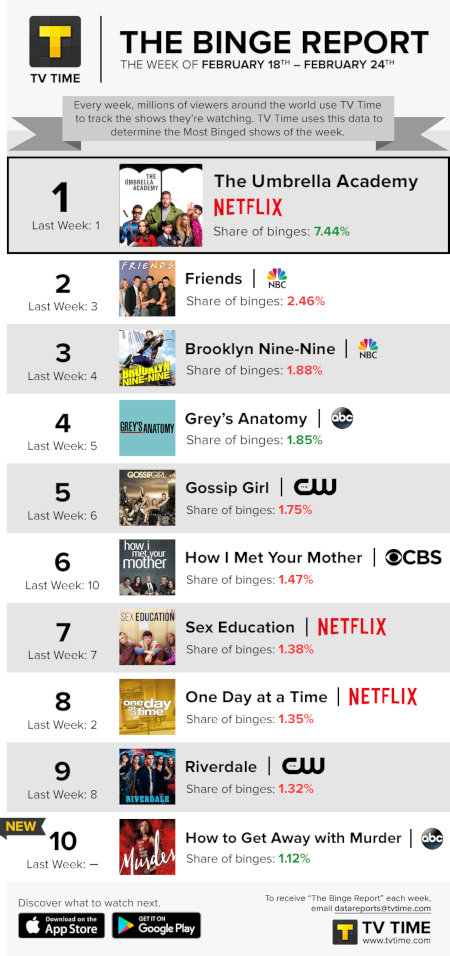 TV Time's Binge Report - February 18 to February 24, 2019