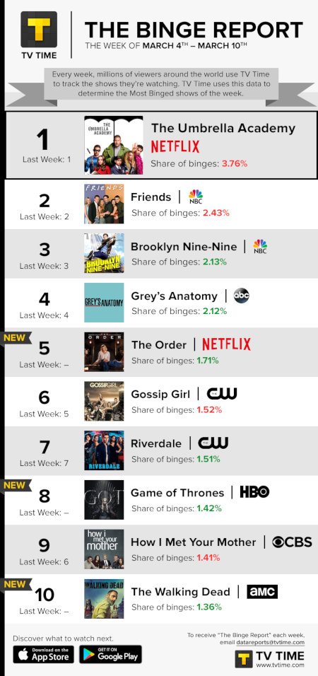 TV Time's Binge Report - March 4 to March 10, 2019