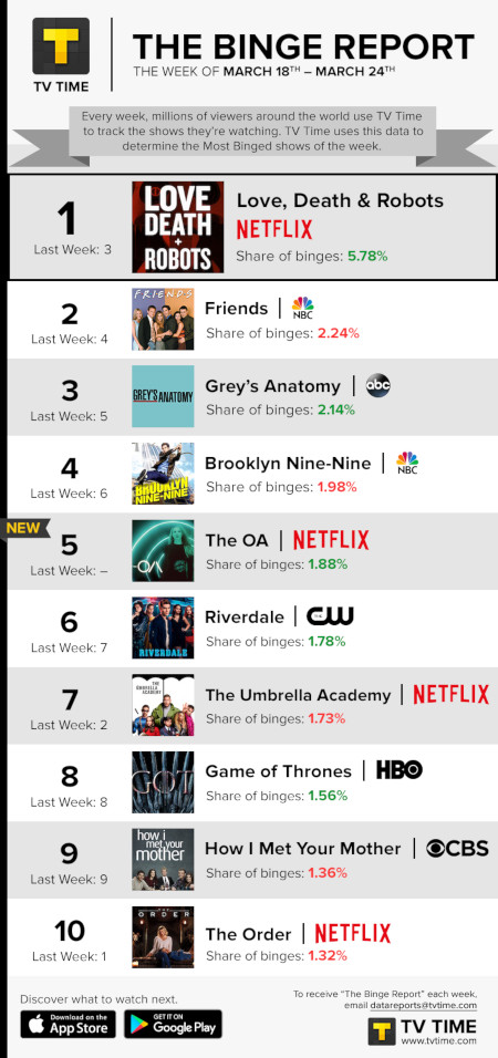 TV Time's Binge Report - March 18 to March 24, 2019