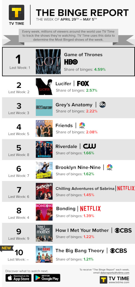 TV Time's Binge Report - April 29 to May 5, 2019