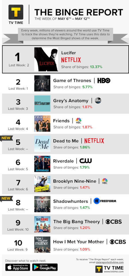TV Time's Binge Report - May 6 to May 12, 2019