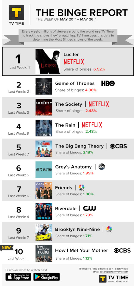 TV Time's Binge Report - May 20 to May 26, 2019