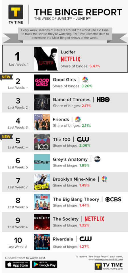 TV Time's Binge Report - June 3 to June 9, 2019