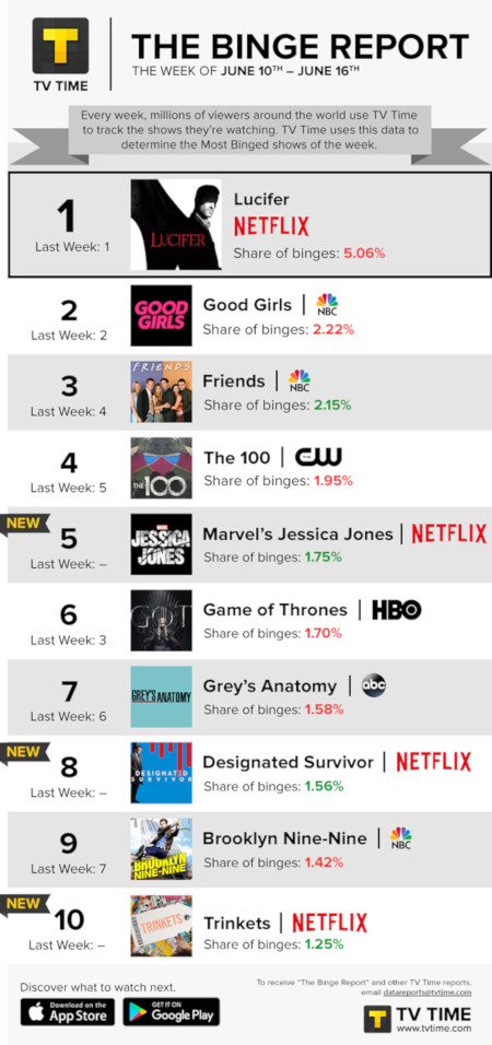TV Time's Binge Report - June 10 to June 16, 2019