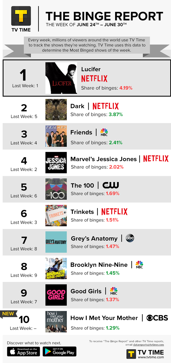 TV Time's Binge Report - June 24 to June 30, 2019