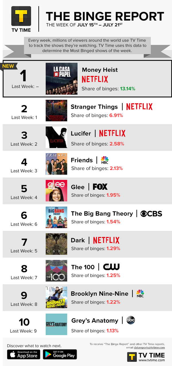 TV Time's Binge Report - July 15 - July 21, 2019