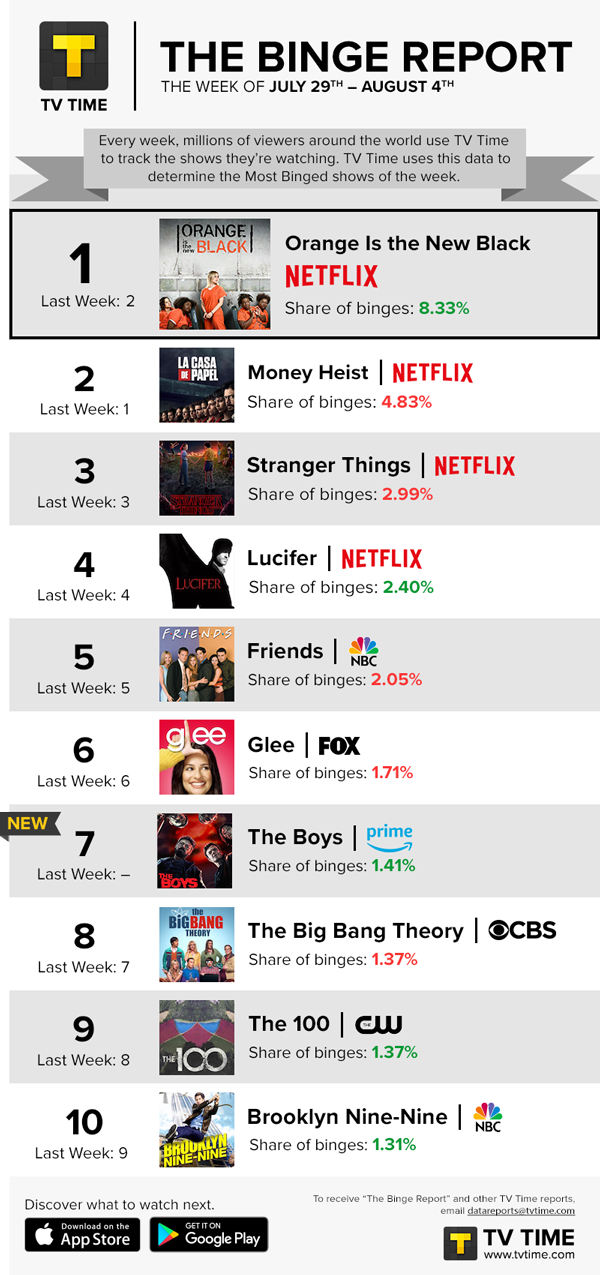 TV Time's Binge Report - July 29 - August 4, 2019