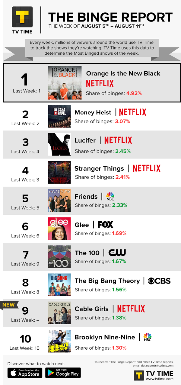 TV Time's Binge Report - August 5 - August 11, 2019