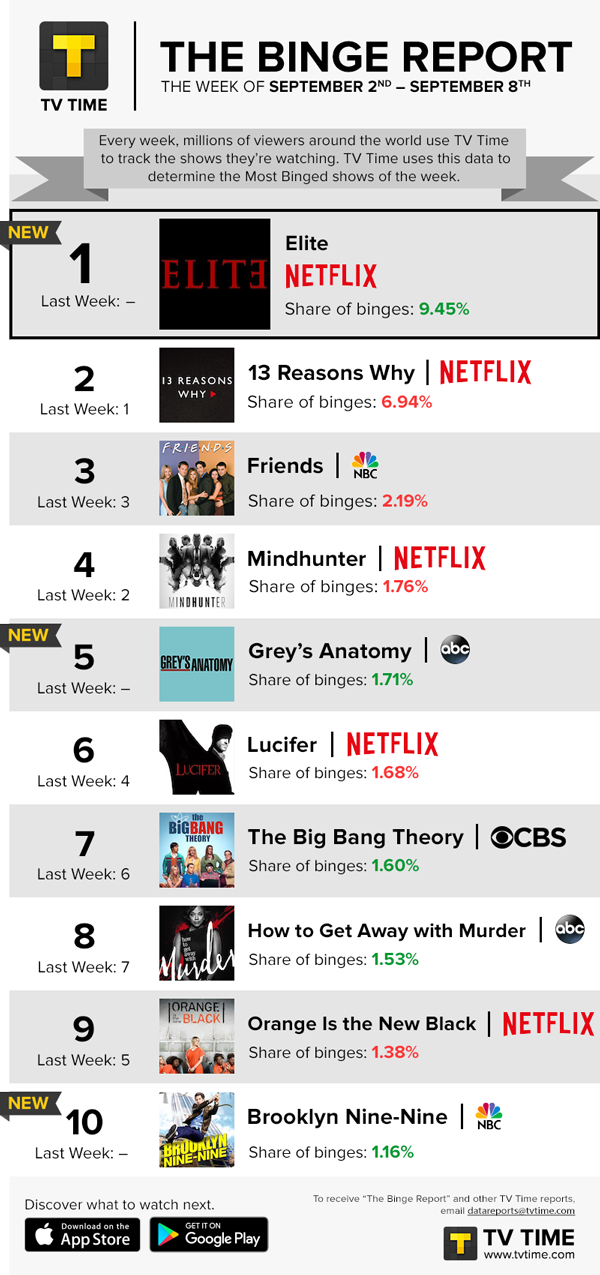 TV Time's Binge Report - September 2 - September 8, 2019