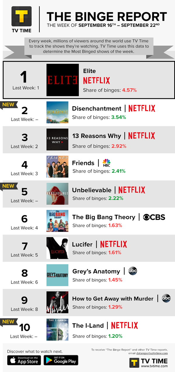 TV Time's Binge Report - September 16 - September 22, 2019