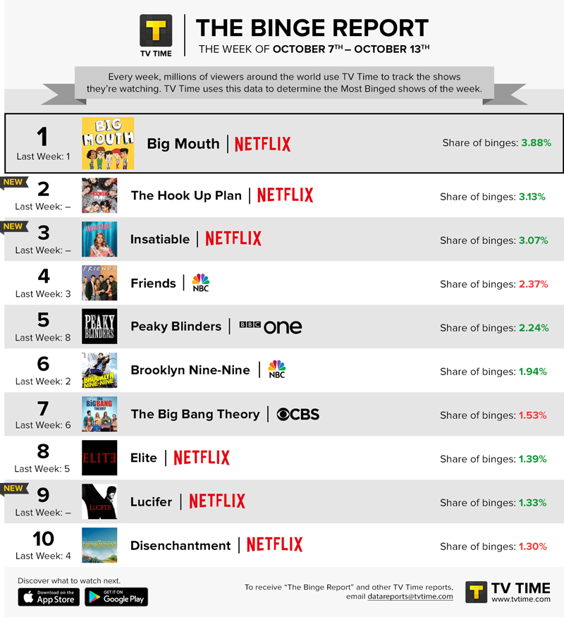 TV Time's Binge Report - October 7 - October 13, 2019